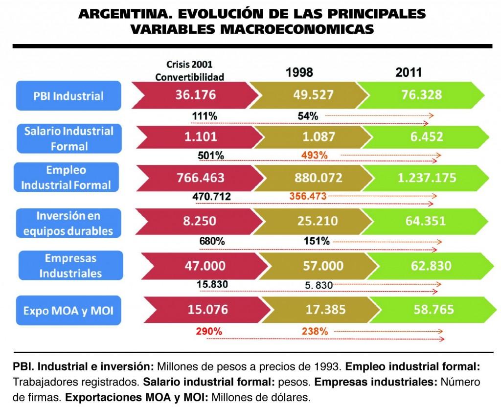 535_Argentina - Evolucion de las principales variables macroeconomicas