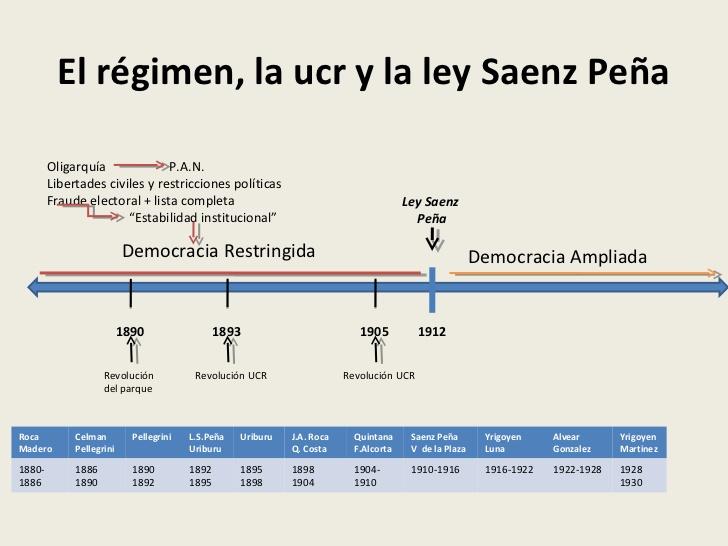 periodo-18801930-4-728